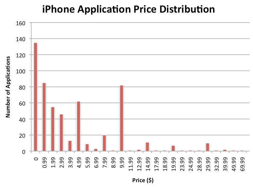 IPhoneRoot IPhone Application Price Print