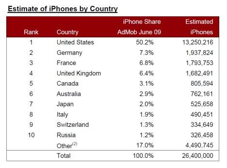 iphones_by_country