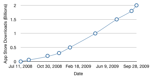 app_store_growth_sep09