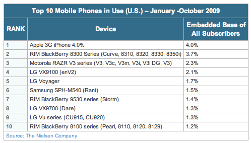 nielsen_top_us_phones_2009