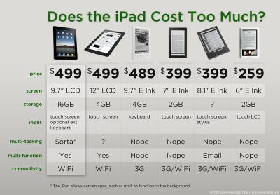 iPad-comarison-table
