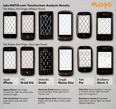 Moto Labs test