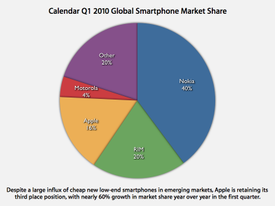 Smartphones Market Share in Q12010