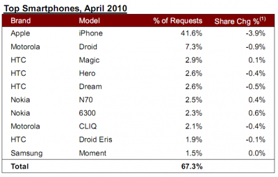 top smartphones