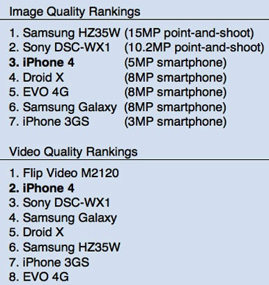 151916-macworld_camera_rankings