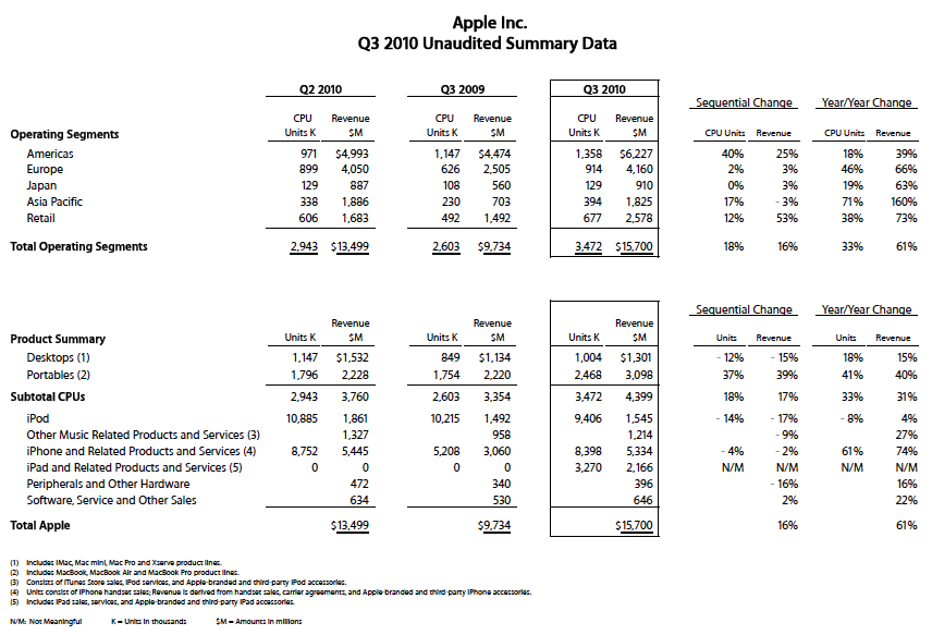 Apple Reports Second Quarter Results