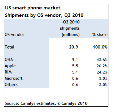 canalys-research