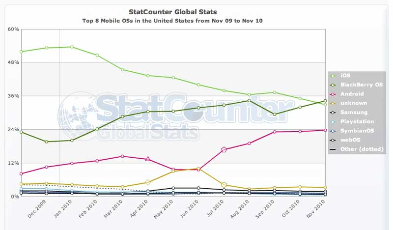 Symbian for Statcounter global stats