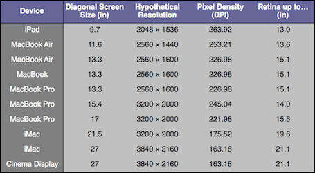 Chart-of-Hypothetical-Retina-Display-Resolutions