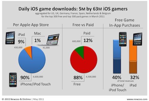 Game-Survey-March-20111