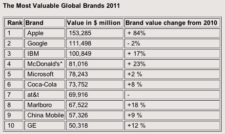 most valuable brands 2011