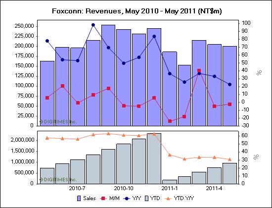 Foxconn-revenues