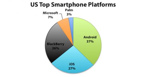 US-Top-Smartphone-Platforms2