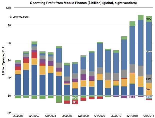 Apple's profit