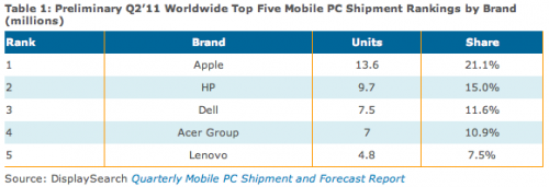 Apple shipments