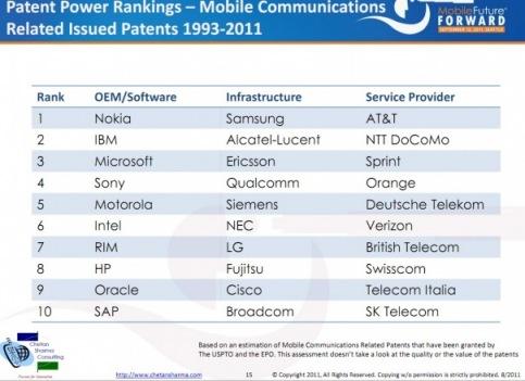 patents ranks