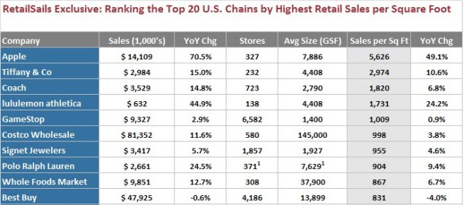retailsails-rankings