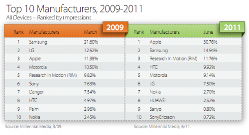top 10 phone manufacturers