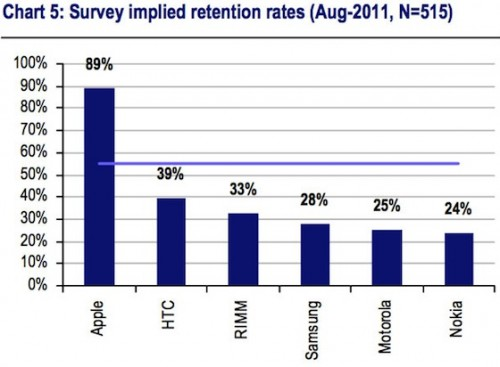 smartphone_retention_rate