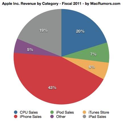 Apple earnings date in Melbourne