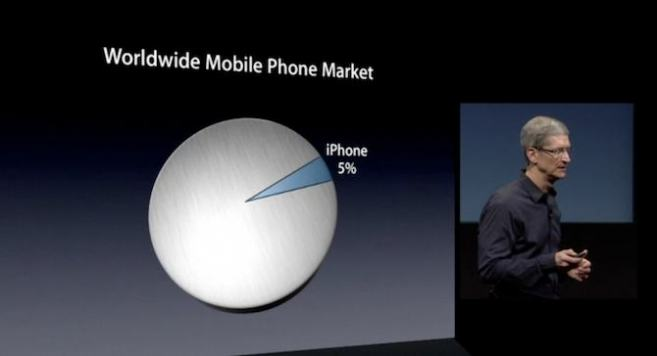 global iphone market