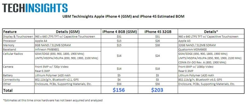 iphone4S_comparison