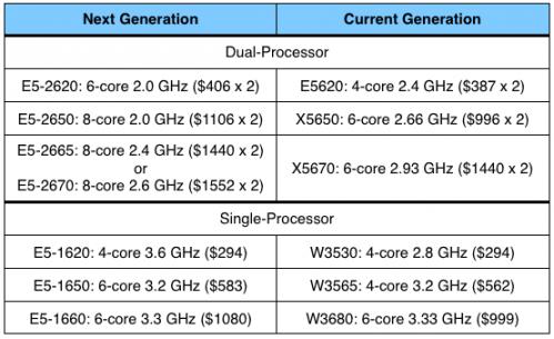 mac_pro_processor_options