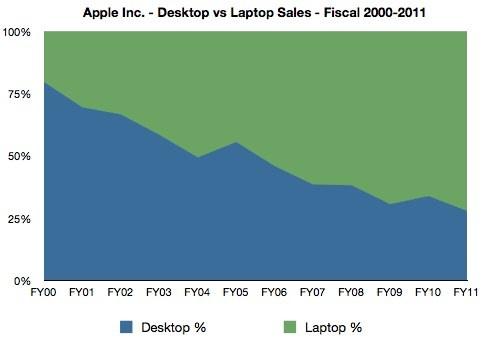 apple_desktop_laptop_ratio