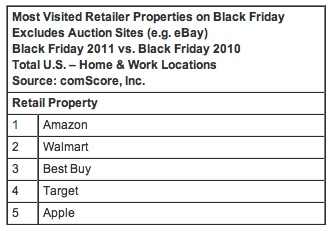 black_friday_retailer_rankings