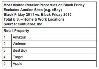 black_friday_retailer_rankings