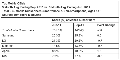 comscore_sep11_us_mobile_phone
