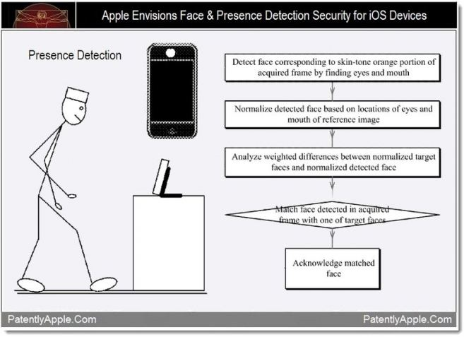 apple-face-detection