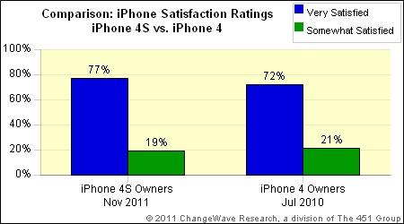 iphone_4s_satisfaction_nov11