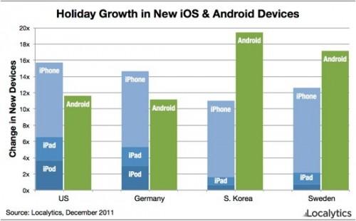 localytics_christmas_2011_devices