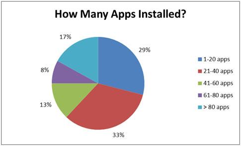 survey-how many