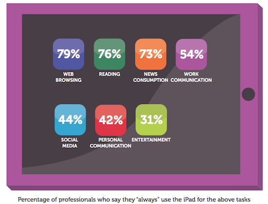 idg-ipad-for-business-survey-201201-chart-0011