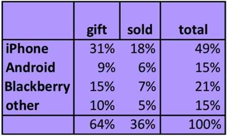 iphone_secondary_market