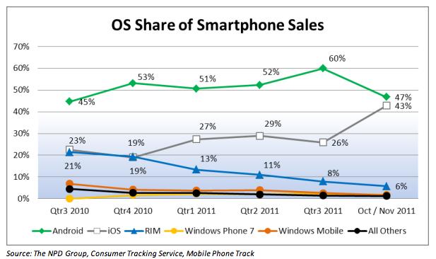npd-os-smartphone-share-20111112