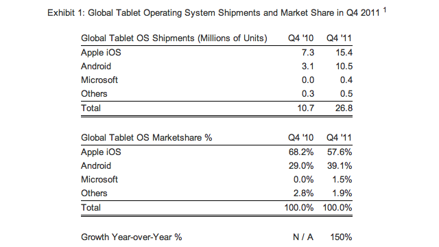 strategy-analytics-survey-tablet-market-q411