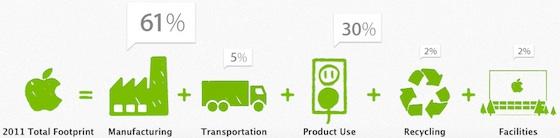 apple_2011_carbon_footprint