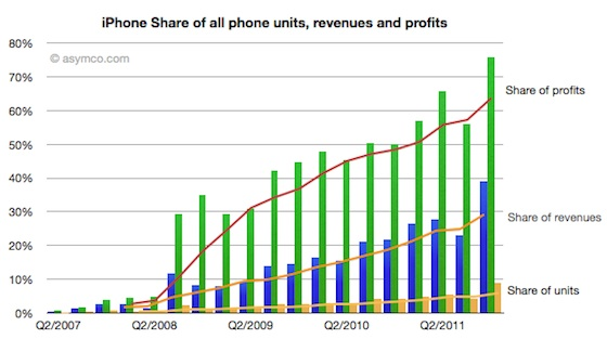 asymco_q411_iphone_share