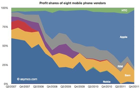 asymco_q411_mobile_phone_profits