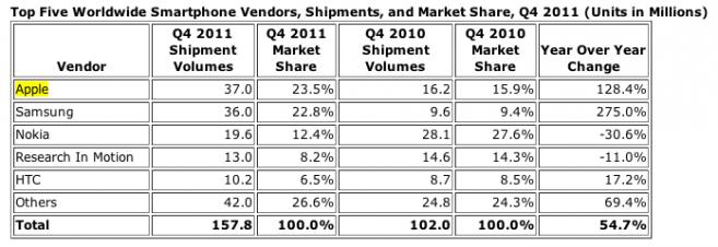 q4-2011-smartphone-vendors-idc