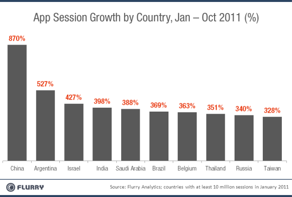AppSessionGrowth_Top10Countries-resized-600