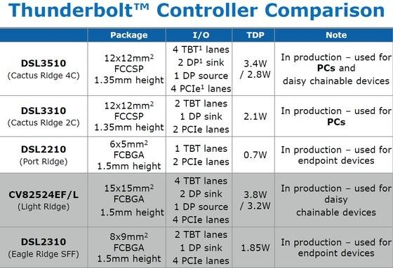 thunderbolt_controller_comparison