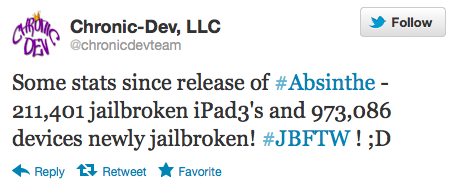 absinthe stats Nearly 1,000,000 Apple devices already jailbroken using Absinthe 2.0