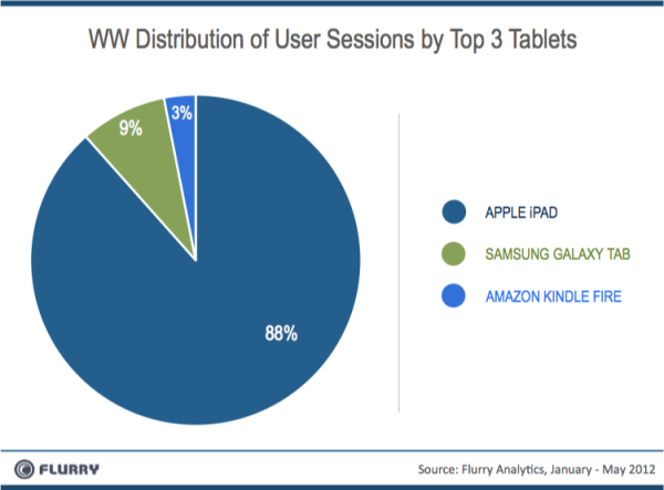 top3_tablets_sessions