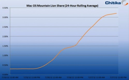 chitika_mountain_lion_48_hours