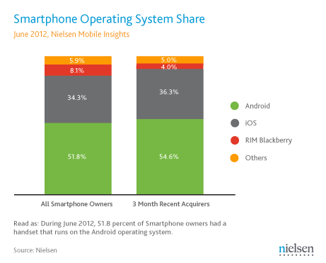 june-2012-us-smartphone-os-share-final