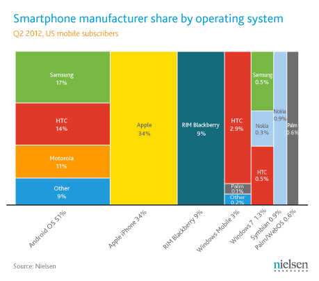 q2-2012-us-smartphone-manufacturers-share